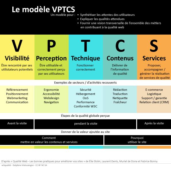 La modèle VPTCS pour définir la Qualité Web