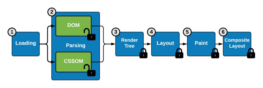 Les 6 étapes du rendu graphique par un navigateur