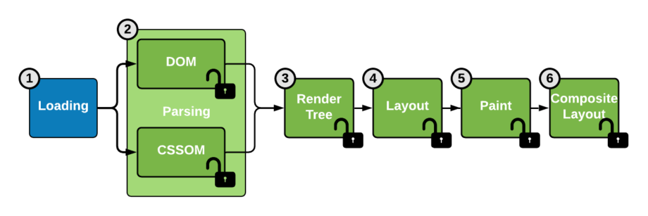 Les 6 étapes du rendu graphique par un navigateur ouvertes par CSS Houdini
