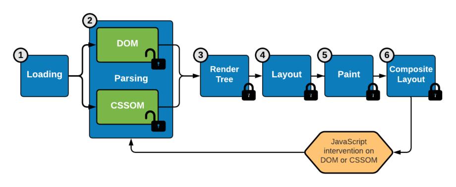 Les 6 étapes du rendu graphique par un navigateur relancées par JavaScript