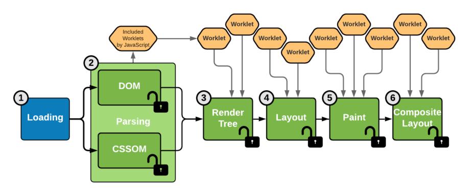 Les 6 étapes du rendu graphique par un navigateur avec des Worklets de CSS Houdini