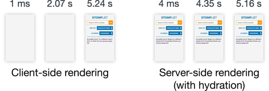 Client side rendering vs Server side rendering