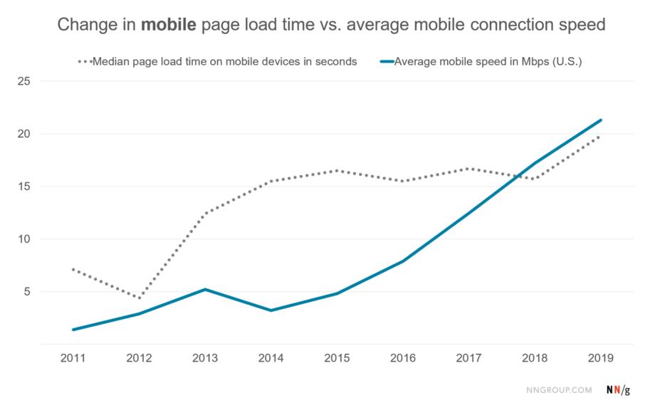 Vitesse de connexion et temps de chargement des pages web depuis 10 ans.