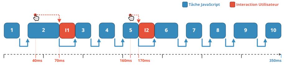 Créer un intervalle de temps pour les interactions utilisateurs entre chaque tache javascript.