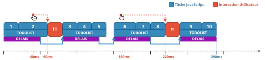 Ordonnanceur de tache javascript avec une interruption selon un délais