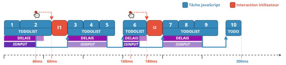 Ordonnanceur de tache javascript avec une interruption selon un délais ou l'existence d'une interaction utilisateur