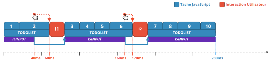 Ordonnanceur de tache javascript avec une interruption selon l'existence d'une interaction utilisateur