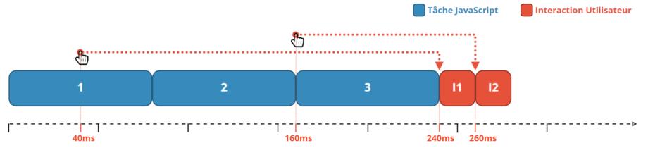 Les tâches longues en javascript bloquent les interactions utilisateurs.