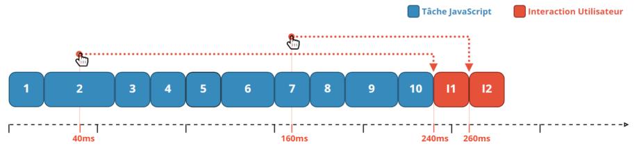 Découpage des tâches longues et petites tâches d'une durée inférieure à 50ms.