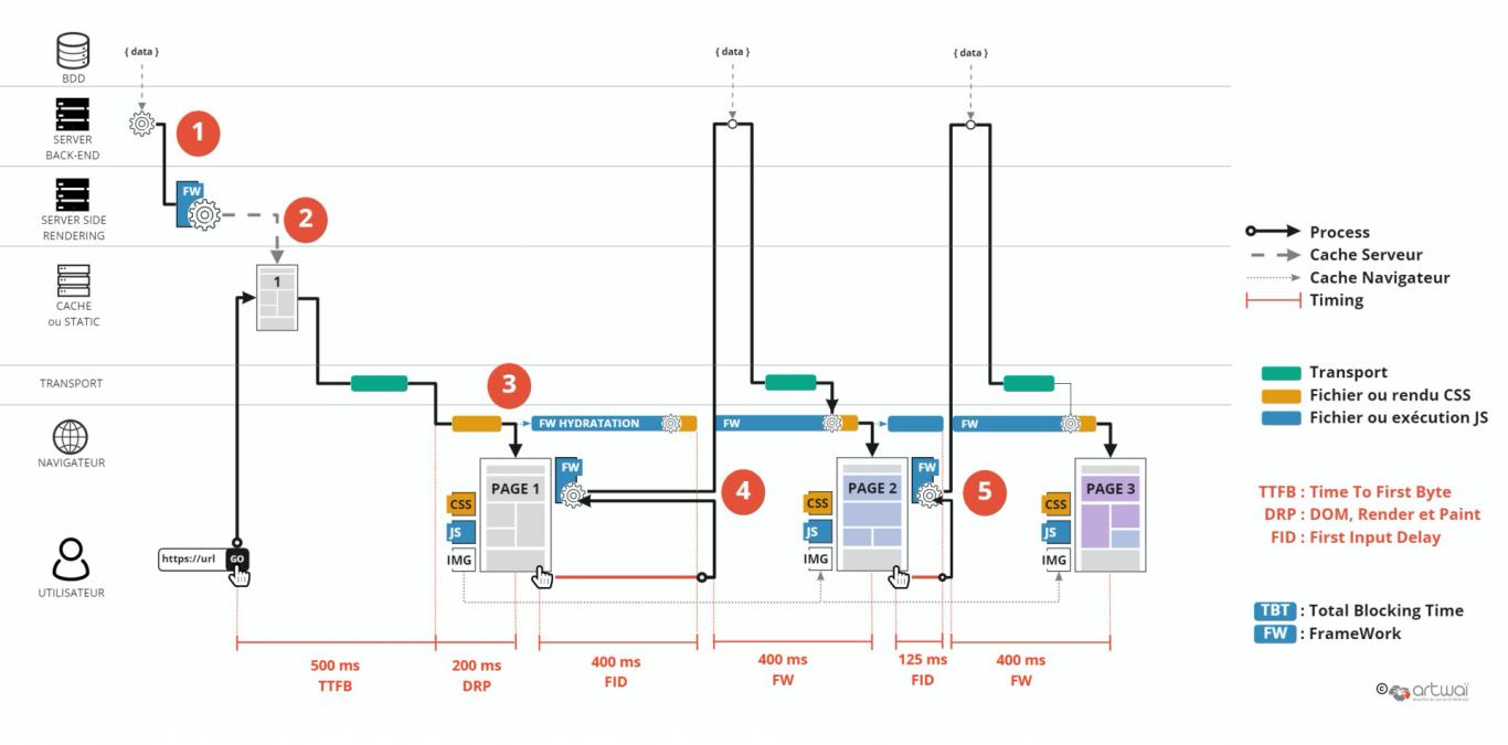 Conception de site web : server side rendering + cache