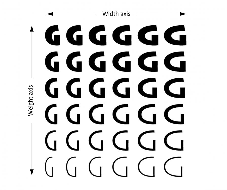 Axes de font variable